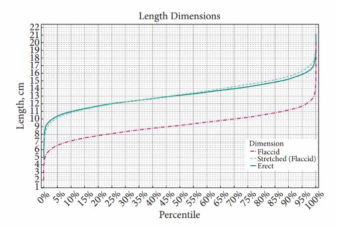 Sol dik eksen santimetre cinsinden uzunlukları, yatay eksen ise yüzde beşlik dilimler halinde nüfus uzunluk oranlarını göstermekte. Kesik kırmızı çizgiler sarkık, kesik mavi çizgiler sarkık haldeyken gerdirilmiş penis uzunluğunu, düz mavi çizgi ise erekte halde penis uzunluğunu göstermektedir.