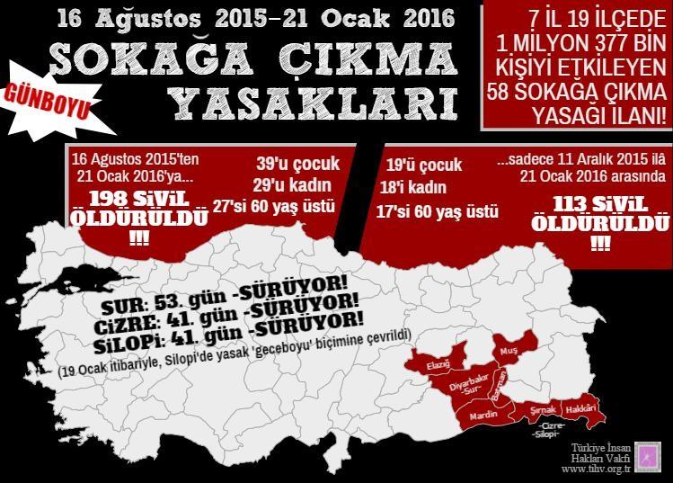 TİHV'in raporun göre 5 ayda 198 sivil hayatını kaybetti