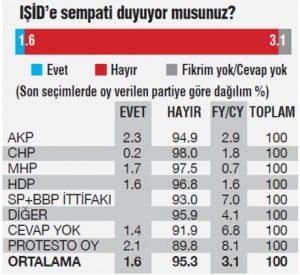 MetroPoll'ün IŞİD anketi (Ekim 2015)