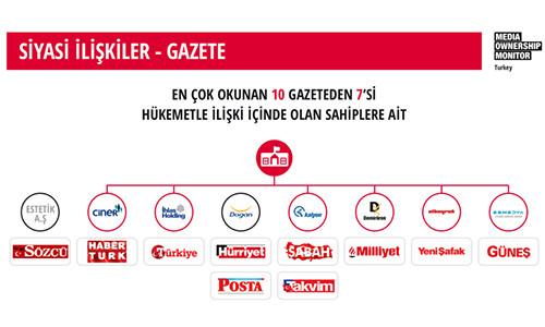 Yeni Türkiye'nin yeni medya düzeni (Kaynak: Bianet)….