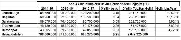 Son Üç Yılda Süper Lig'de Havuz Gelirleri Değişimi (TL)