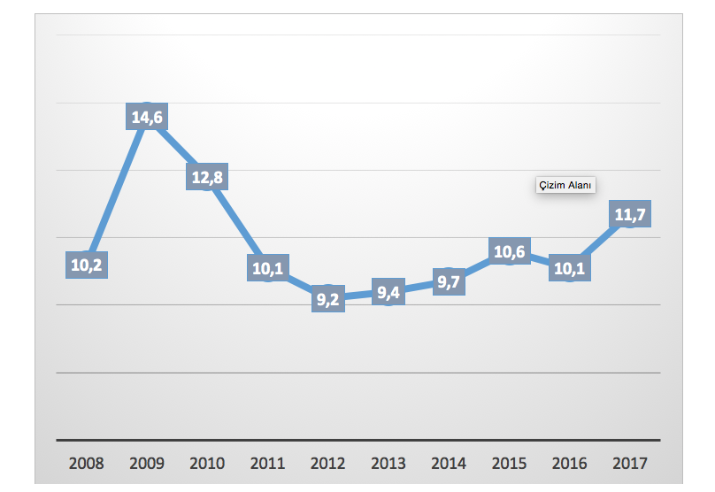 Yıl yıl işsizlik oranları
