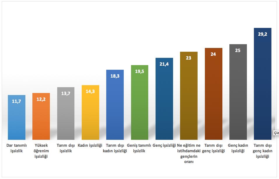 İşsizlik türlerine göre artış grafiği