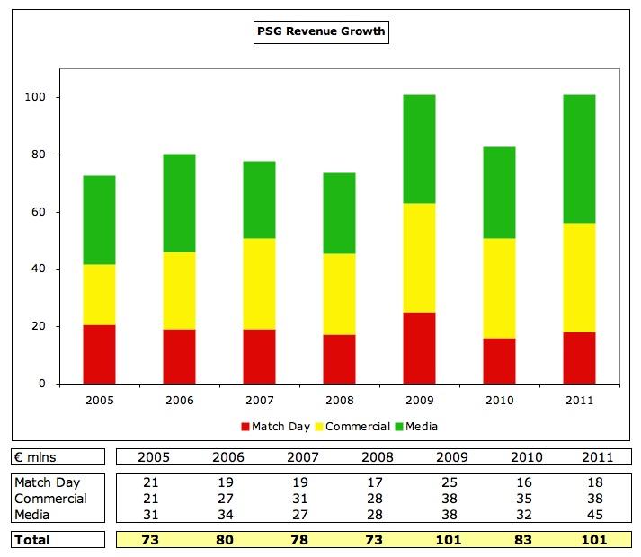 2005-2011 Arası PSG'nin Gelirleri Gelişimi (Milyon Euro)