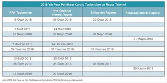 Merkez Bankası 2018 Para Ve Kur Politikasını Açıkladı