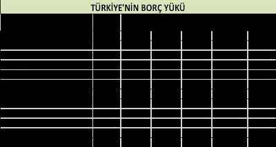 Türkiye'nin borç yükü (Milyar TL)