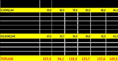 Borçların milli gelire oranı (%)