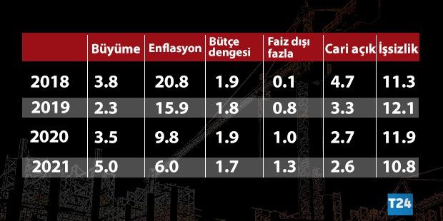 Albayrak Yeni Ekonomi Programını Açıkladı Enflasyon Hedefi