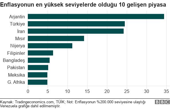 Bugün açıklanan veriyle enflasyonun en yüksek olduğu gelişen ülkeler sıralamasında Türkiye İran'ı geçerek Arjantin'in arkasında yer aldı.