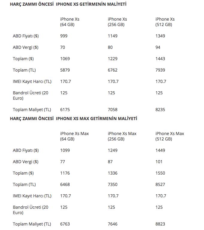 Yeni IMEI kayıt harcı iPhone fiyatlarını nasıl etkileyecek 96