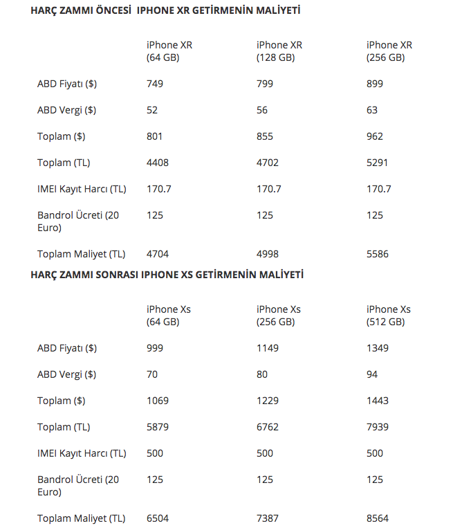 Yeni IMEI kayıt harcı iPhone fiyatlarını nasıl etkileyecek 33