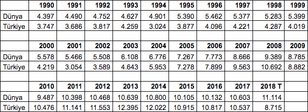 Ek Tablo: 1990 – 2018 Arası Kişi Başına Gelir: Dünya Ortalaması ve Türkiye (USD) (Kaynak: IMF, World Economic Outlook Database)