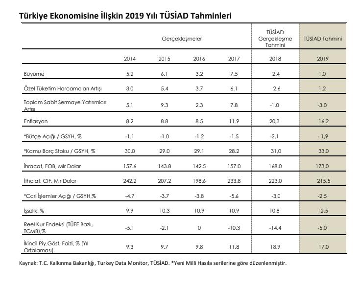 Tüsiad 2019 Enflasyon Tahminini Açıkladı