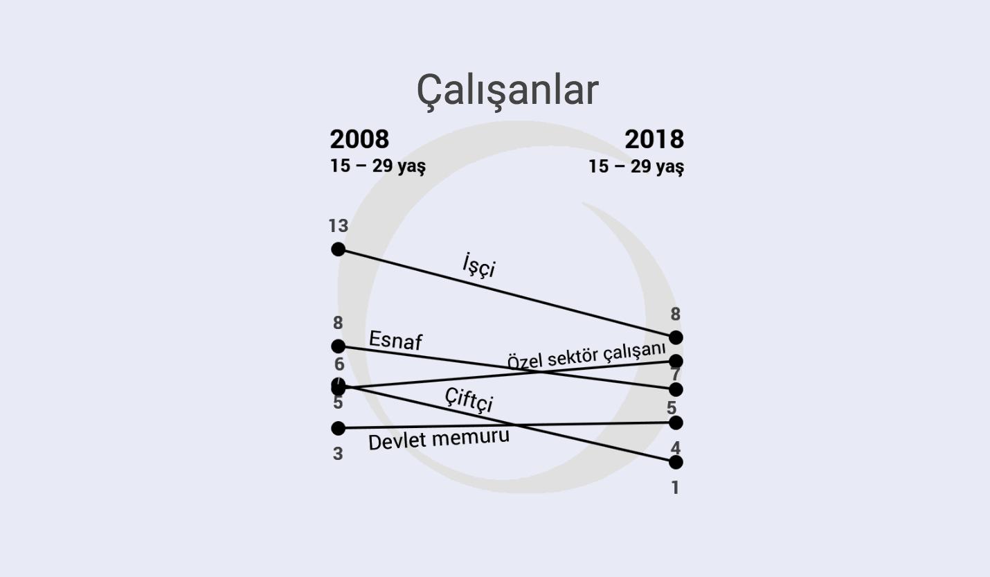 Son 10 yılda gençlerde neler değişti? | Kendini 'dindar muhafazakar' olarak nitelendirenlerin sayısı yarıya düştü