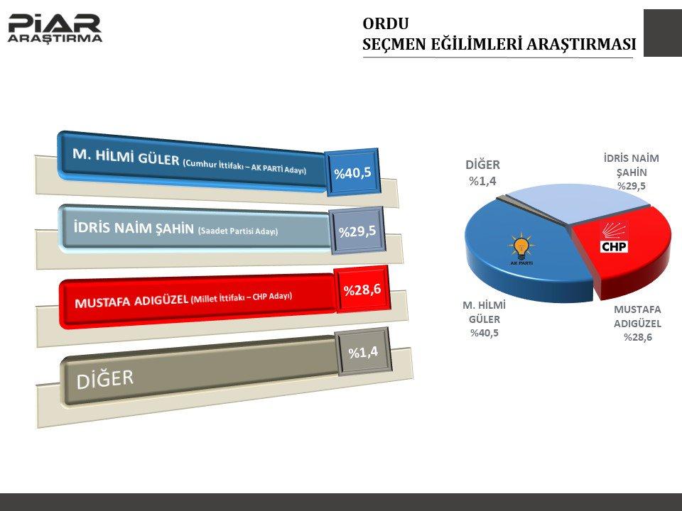 PİAR Araştırma, Marmara ve Karadeniz'de gerçekleştirdiği anketin sonuçlarını açıkladı