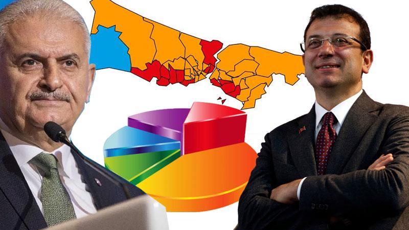 Themis Araştırma tarafından yapılan 23 Haziran'da yenilenecek olan İstanbul Büyükşehir Belediye Başkanlığı seçimi anketinin sonuçları açıklandı.