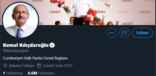3.Kemal Kılıçdaroğlu – 6 milyon 557 bin