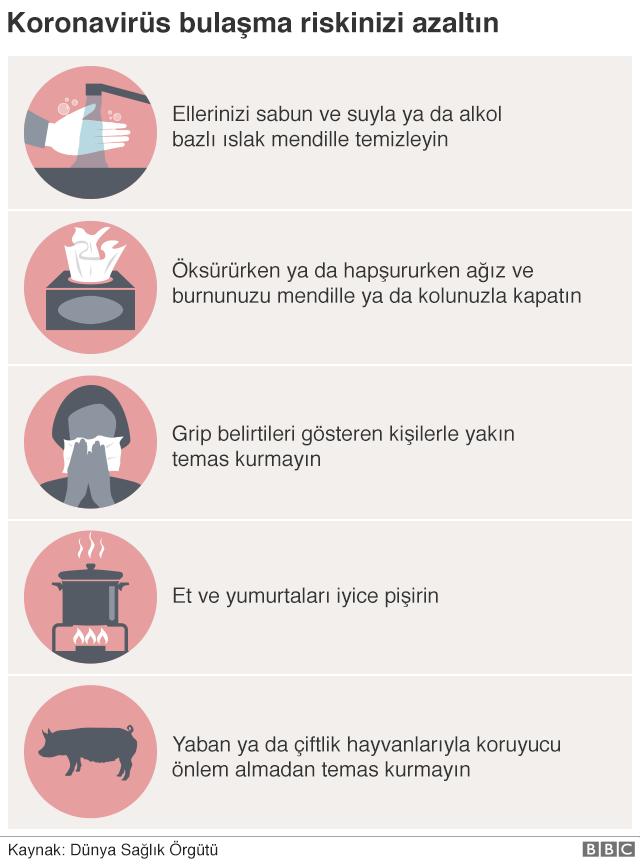 Koronavirüs nedir: Kovid-19 belirtileri neler, Türkiye'de vaka var mı?