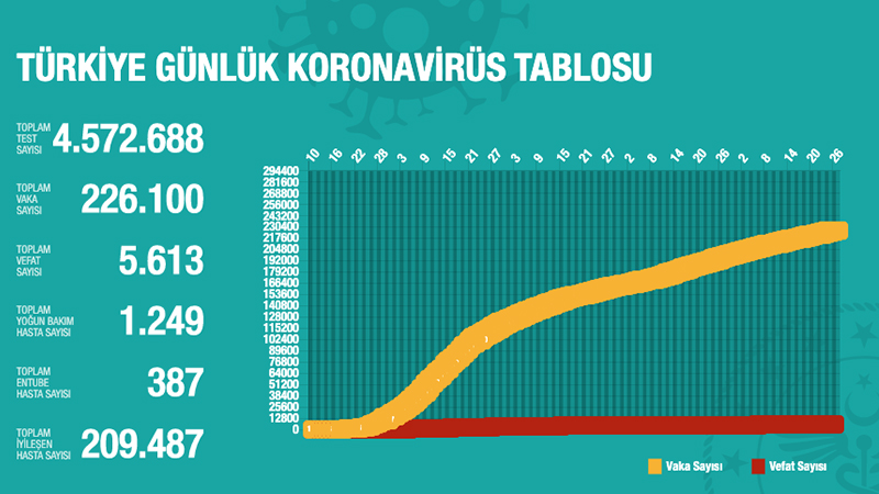 26 Temmuz koronavirüs