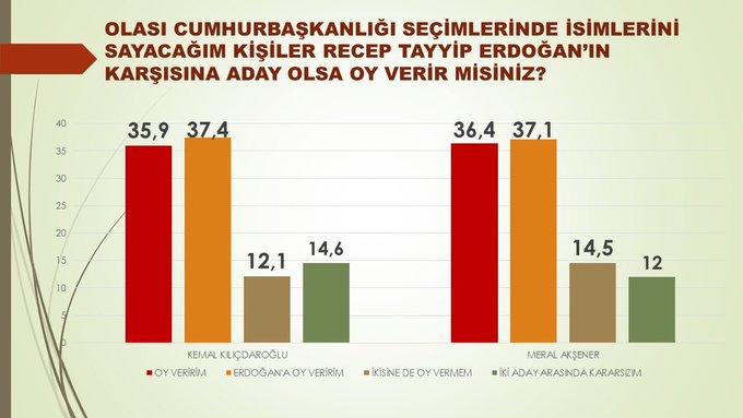 Aynı ankette Meral Akşener ve Kılıçdaroğlu'nun da Erdoğan'a hızla yaklaştığı görüldü. Erdoğan yüzde 37,4 oy oranına sahipken Kılıçdaroğlu'nun oy oranının yüzde 35,9 olduğu görüldü. Akşener ise Erdoğan karşısında yüzde 36,4 alırken Erdoğan yüzde 37,1'de kaldı.