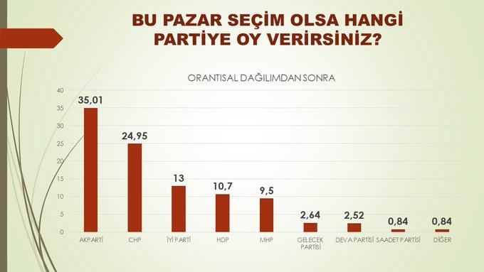 Araştırma: Olası 'cumhurbaşkanlığı seçiminde' Mansur Yavaş ve Ekrem İmamoğlu, Erdoğan'ı geride bırakıyor